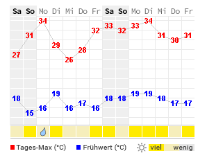 Wetter Heilbronn 14 Tage