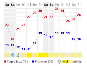 Wetter Rastatt