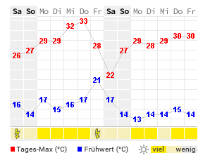 wetter bad griesbach 16 tage