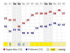 14 Tage Wetter Neu Ulm Wetteronline