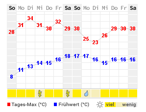 Wetter Neu-Ulm