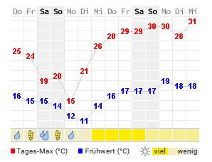 Wetter Passau Morgen