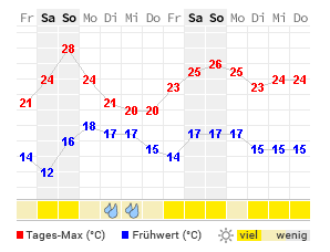 Wetter Arnheim 14 Tage