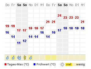 Wetter Egmond Aan Zee 14 Tage