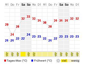 14 Tage Wetter Simpsonville Wetteronline