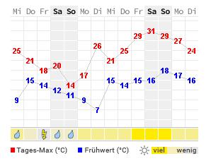 Wetter Murnau 14 Tage