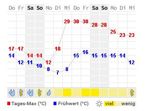Wallgau Wetter