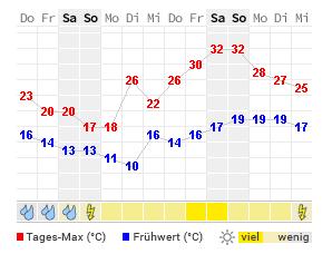 Wetter Trostberg 16 Tage