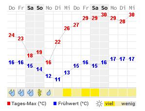 Wetter Burghausen 16 Tage