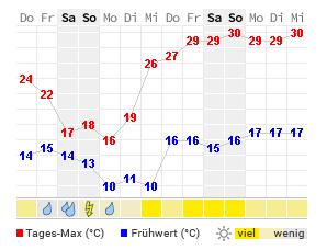 Wetter Geisenhausen