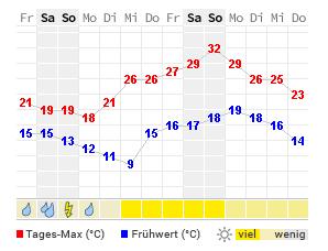 14 Tage Wetter Temperatur und Niederschlag Laberweinting