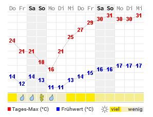 Wetter Wenzenbach