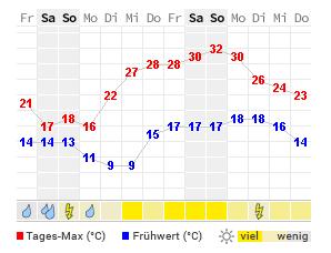 14 Tage Wetter Wasserburg Am Inn Wetteronline