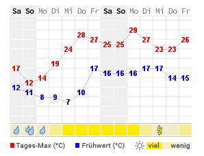 Wetter Stiefenhofen