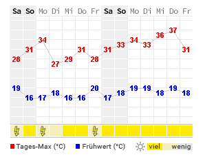 14 Tage Wetter Bad Krozingen Wetteronline