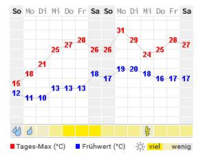 Wetter Kirchheim Teck Aktuelle Wettervorhersage Von Wetteronline