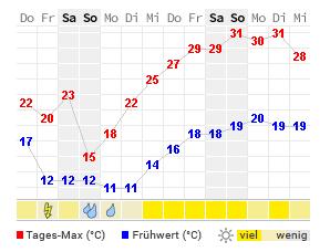 Wetter Kirchheim Teck
