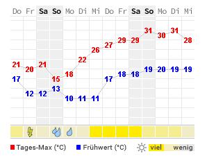 Wetter.Com Offenburg