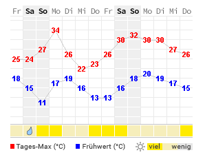 14 Tage Wetter Bernau Bei Berlin Wetteronline