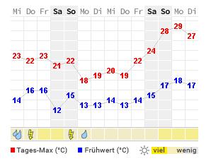 Wetter Wittenberge