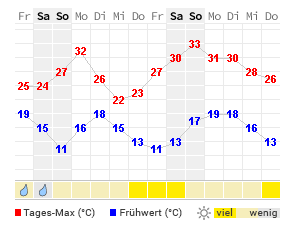 Wetter In Schwedt