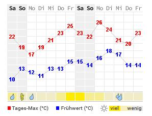 Wetter In Bad Lauterberg