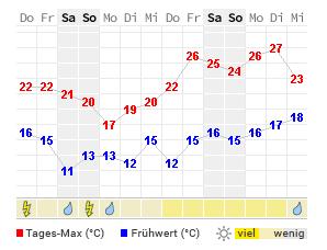Wetter In Lehrte 7 Tage