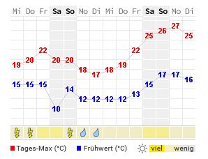 Wie Wird Das Wetter Heute In Hanau