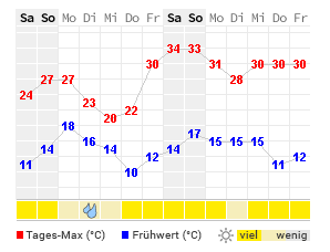 Wetter Gronau 7 Tage