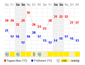 Wetter In Zeitz 14 Tage