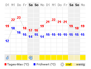 Wetter Sylt 14 Tage Trend