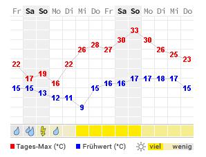 14 Tage Wetter Simbach Am Inn Wetteronline