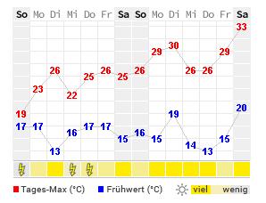 Wetter De Fulda 14 Tage