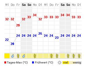 14 Tage Wetter Bamberg Wetteronline