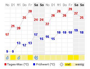 Wetter Heidelberg 16 Tage