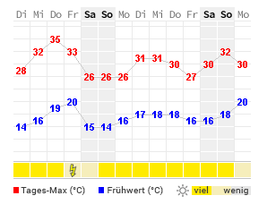 Wetter Saerbeck 16 Tage