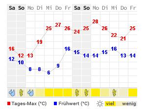Füssen Wetter 14 Tage
