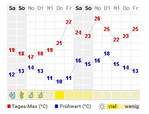 Wetter Hanau 16 Tage