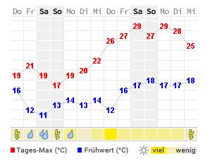 Wetter Venlo 14 Tage