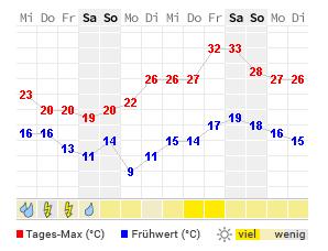 14 Tage Wetter Staugustin Wetteronline