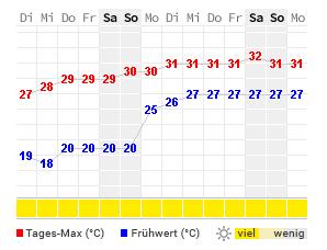 Wetter Orebic Aktuelle Wettervorhersage Von Wetteronline