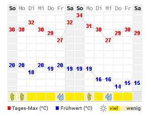 Wetter Riva 14 Tage