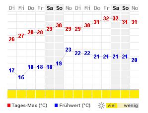 14 Tage Wetter Vrsar Wetteronline