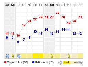 Wetter Schliersee 14 Tage