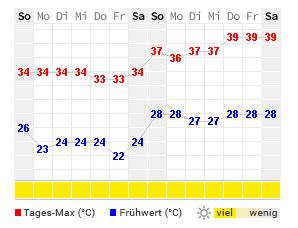 14 Tage Wetter Side Wetteronline