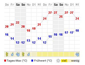 14 Tage Wetter Lippstadt Wetteronline