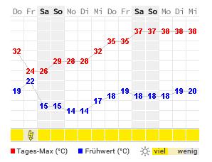 14-Tage-Wetter Bagno Vignoni - WetterOnline