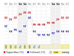 Wetter München Flughafen 14 Tage
