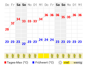 14 Tage Wetter Clinton Wetteronline