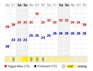 14 Tage Wetter Georgetown Wetteronline
